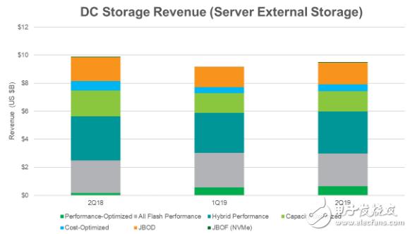 2019年Q2服务器外部存储收入同比下降4% 不复2018年市场的强劲