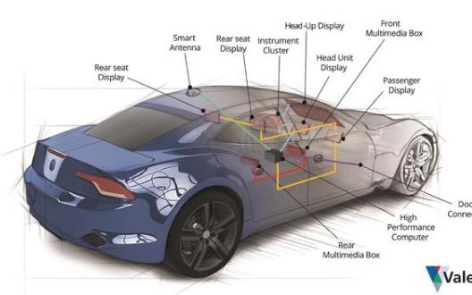 专注车内连接的Valens如何满足自动驾驶汽车需...