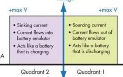 BMS选用什么样的电池模拟器比较好