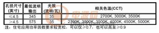 基于NCL30000单段式调光LED驱动器设计