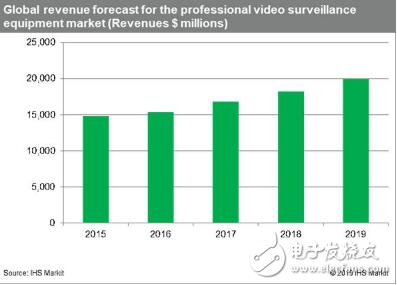 國內視頻監控市場高速持續增長 主要有以下三個影響因素
