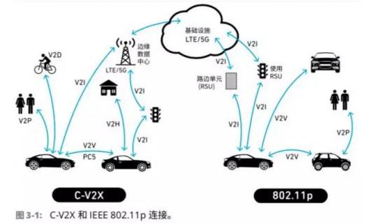 车联网射频器件面临什么问题