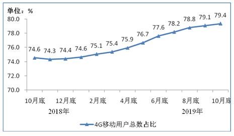 我国三家电信企业截至10月底移动电话用户总数已达到15.99亿户同比增长2.9%