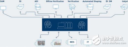 AI和机器学习助力下 PCB产业生产流程将更加完善