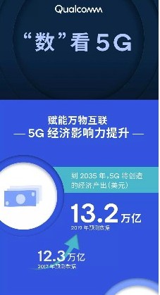 Qualcomm预测到2035年全球5G价值链将创造出2230万个工作岗位