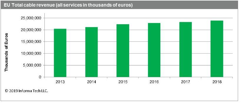 欧洲有线市场和互联网服务的发展情况分析