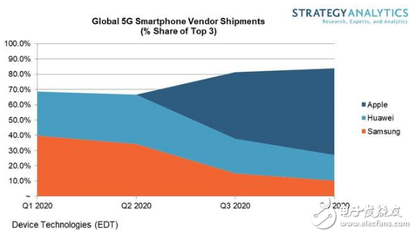 蘋果預計2020年進入5G智能手機市場 并將領跑5G智能手機市場