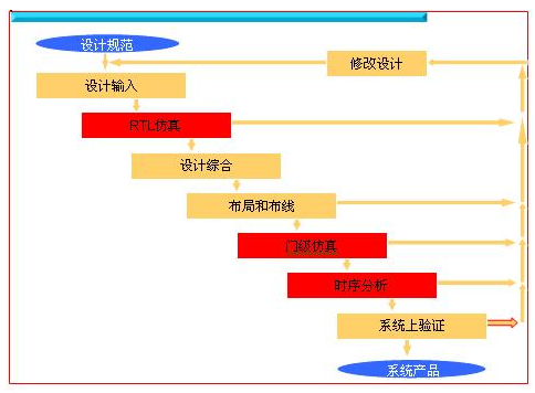 ModelSim仿真器的主要特点以及用法解析