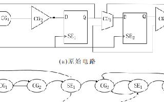 一种基于SRAM型FPGA的实时容错自修复系统设计概述
