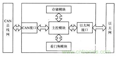 CAN总线与以太网嵌入式网关电路设计的两种方法对比分析