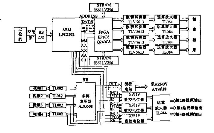 如何使用FPGA和ARM设计和实现多路视频采集系统