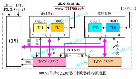 80C51单片机内部定时器和计数器的结构及原理解析