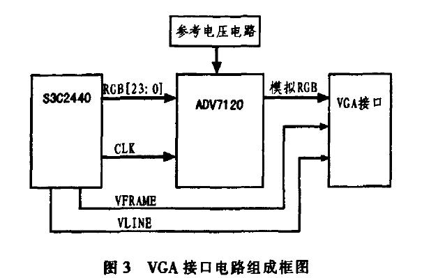使用ADV7120芯片和嵌入式CPU S3C2440实现VGA显示器的资料概述