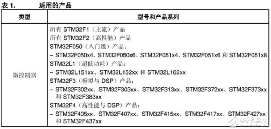 意法半导体MCU STM32自举程序相关知识