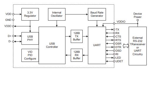 HT42B534-x高性能USB到UART桥接控制器的数据手册免费下载