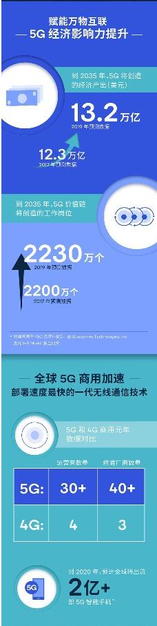 5G对全球经济的潜在影响阐述