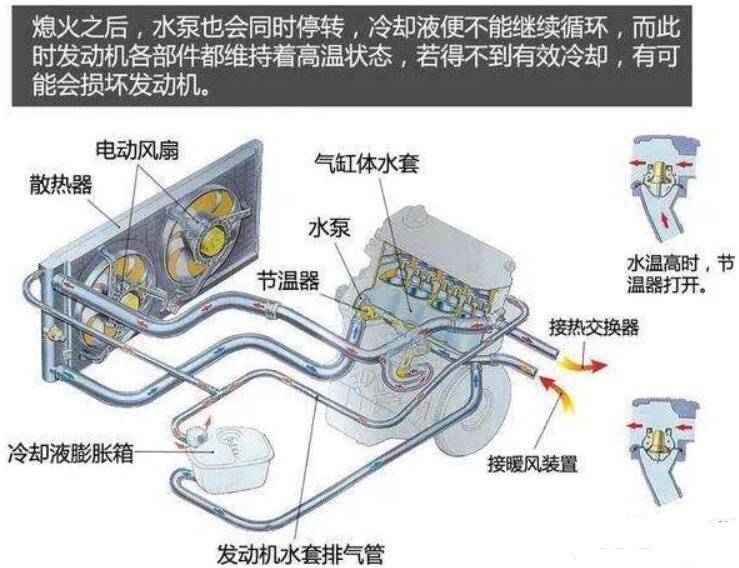 节温器损坏故障特征及应对措施