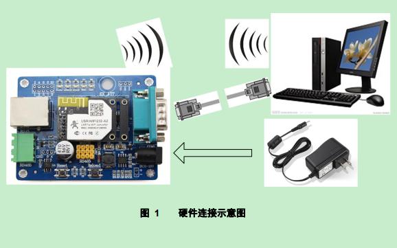 USR-WIFI232-A2串口转WIFI模块的使用说明书免费下载
