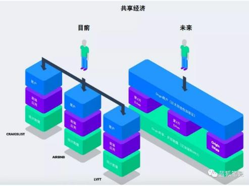 Origin正在通过区块链来推动共享经济的模式转移