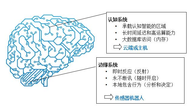 智能傳感器用于物聯網應用中還面臨哪些問題