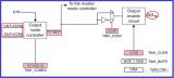 STM32定时器做PWM输出时的电平话题
