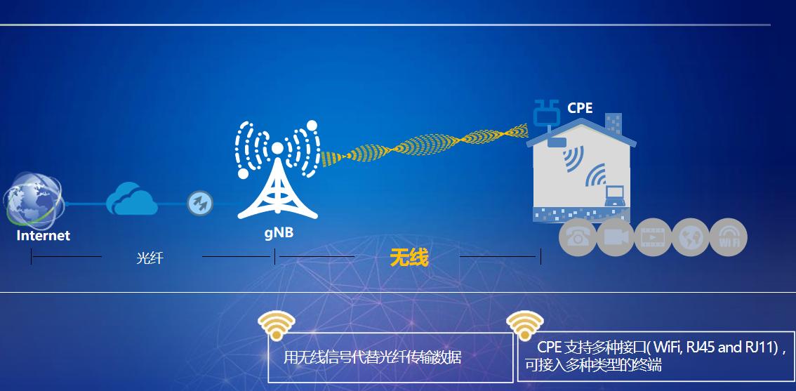5G固定無線接入陣列的方案和場景化分析
