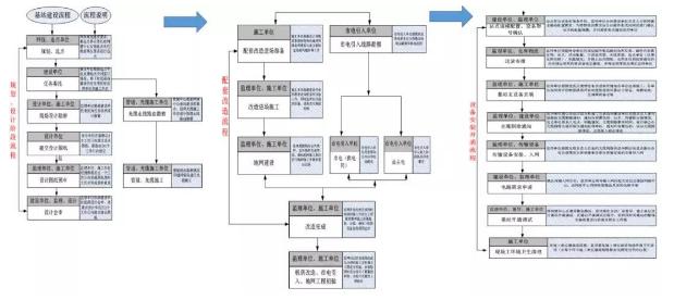 中国联通和中国电信的5G网络该如何共享