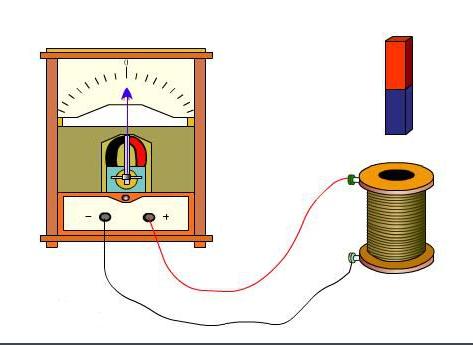 电磁感应现象