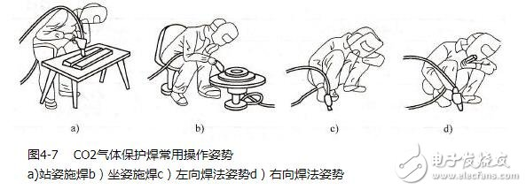 CO2气体保护焊的焊接规范_CO2气体保护焊的操作姿势