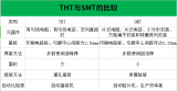 SMT与THT的主要区別是什么,都具有什么特点