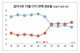 AMD銳龍韓國市場銷量占比創歷史新高