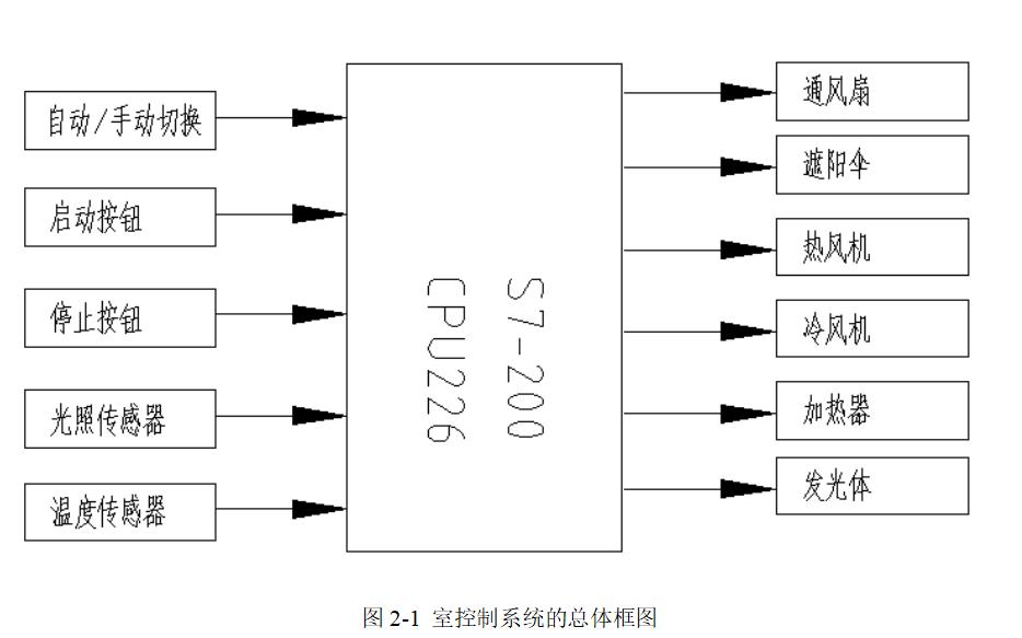 使用西门子S7-200设计智能温室的PLC控制系统论文免费下载