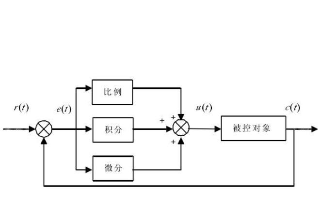 PID控制原理的详细资料讲解及如何手动调谐PID参数的说明