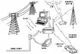 什么是辐射抗扰度?射频电磁场辐射抗扰度试验