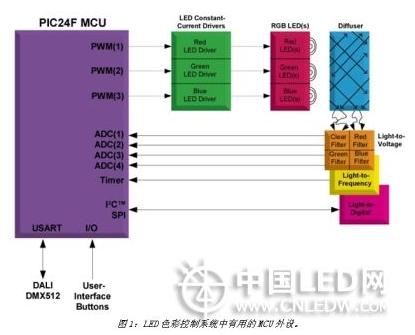 基于MCU的色彩控制LED照明系统设计