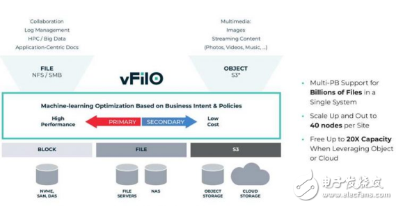 DataCore推出下一代分布式文件和对象存储虚拟化技术产品vFilO软件