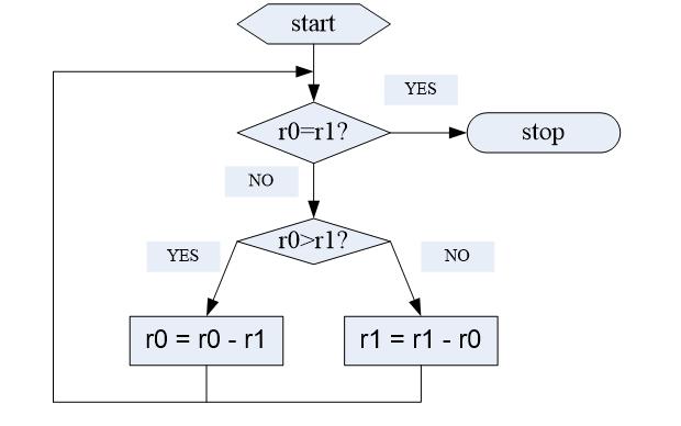 嵌入式系统的复习题及答案免费下载