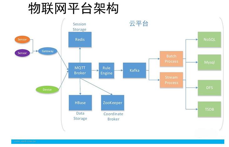 物联网系统中的传感器技术解析