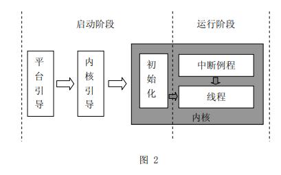 抢先式多任务实时内核e-kernel的程序设计参考教程