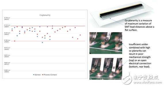 优化焊膏模板开孔 将会影响到连接器的选择范围
