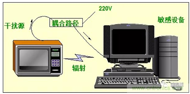 電磁兼容性EMC的標準以及測試方案總結