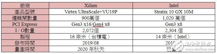 英特尔对FPGA产品发展仍有高度重视 已抢先Xilinx一步率先量产