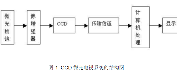 CCD的主要特点和CCD图像传感器在微光电视系统中的应用说明