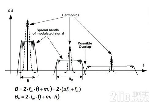 如何避免物聯網受到噪聲的影響