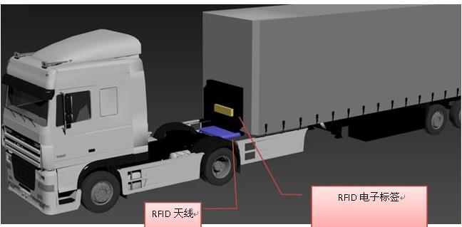 RFID货车车架管理是怎样的