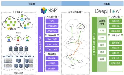 云杉网络推出的SDN网络服务正接近成熟阶段