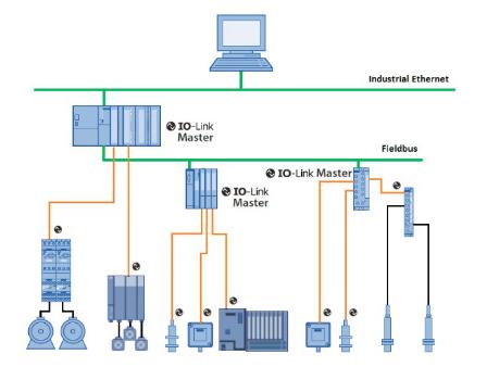 IO-Link技术与意法半导体NATALE TE...