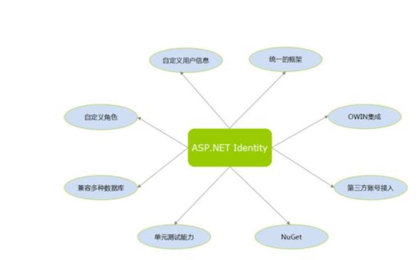 如何使用ASPNET獲取服務器信息