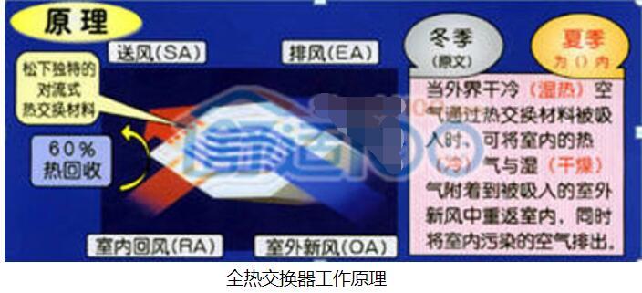 全热交换器工作原理_全热交换器和新风系统区别