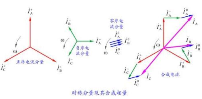 零序电压产生的原因_零序电压的特性是什么